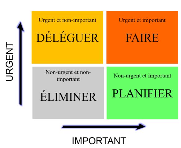 matrice Eisenhower, urgent, important, tâches, priorités, planifier rangement