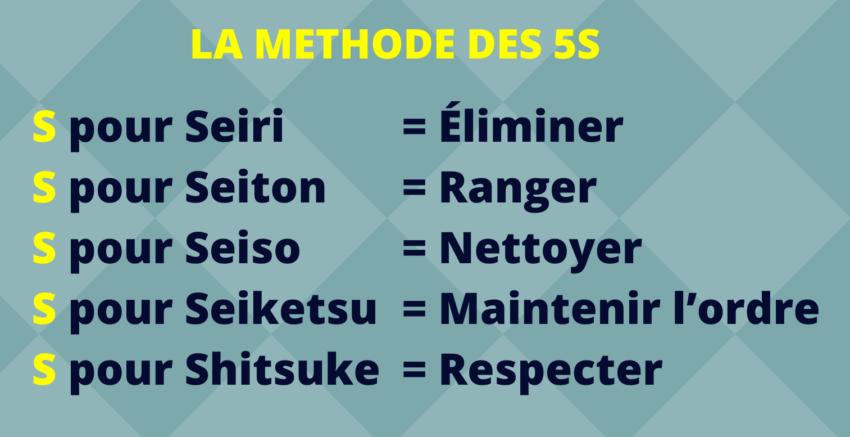 Méthode 5S Seiri Seiton Seiso Seiketsu Shitsuke